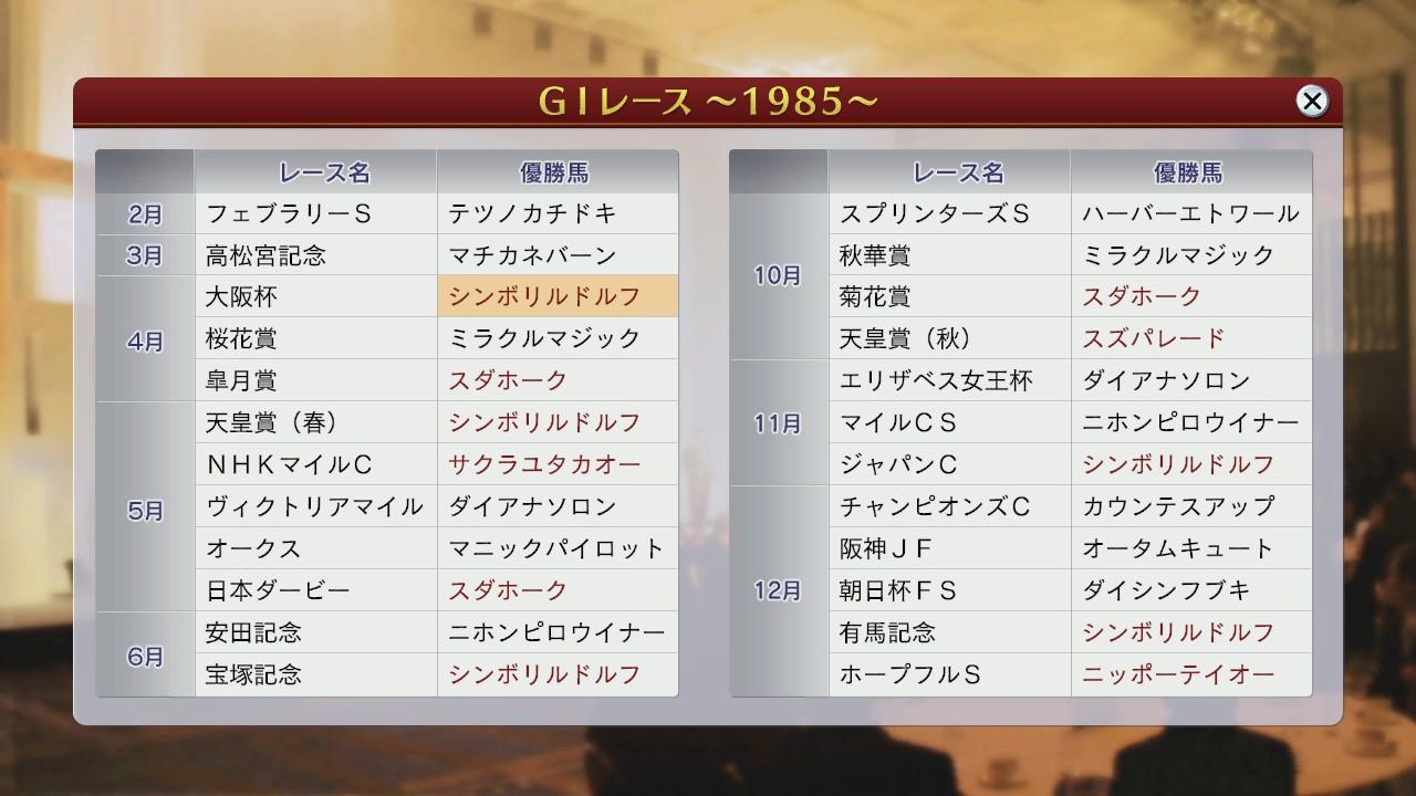 1985年G1結果