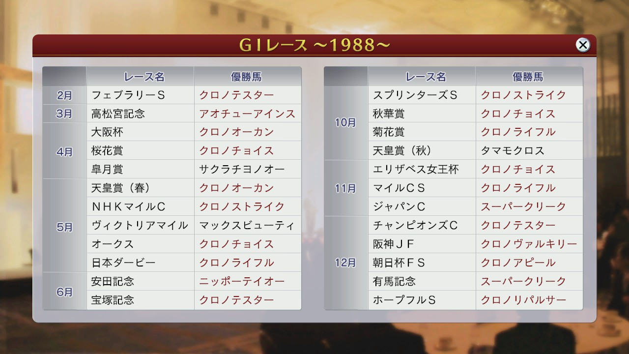 1988年G1レース結果