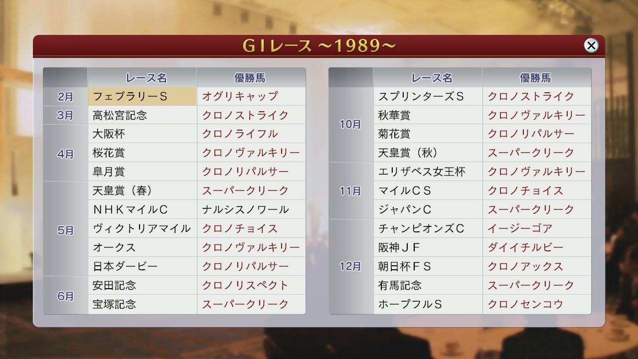 1989年G1レース結果
